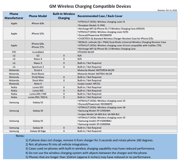Wireless Charging Device Compatibility and Testing